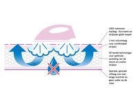 Brabantia strijkplank PerfectFlow Bubbles C voor stoomgenerator-Artikeldetail