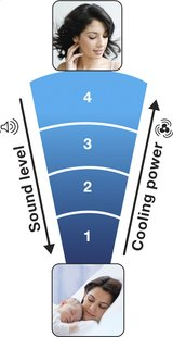 Honeywell ventilateur de table QuietSet HT-354E4-Détail de l'article